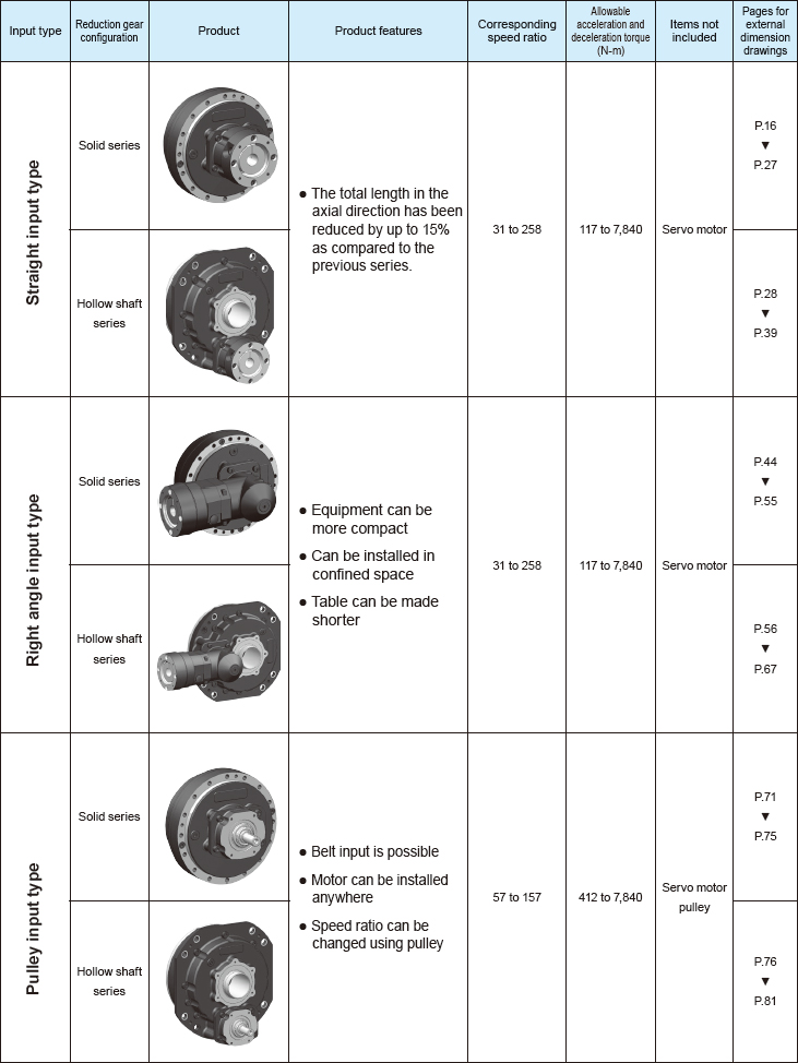 rd2 series gearbox configuration types