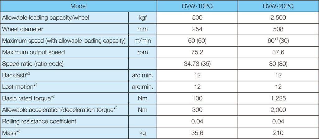 rvw product lineup chart